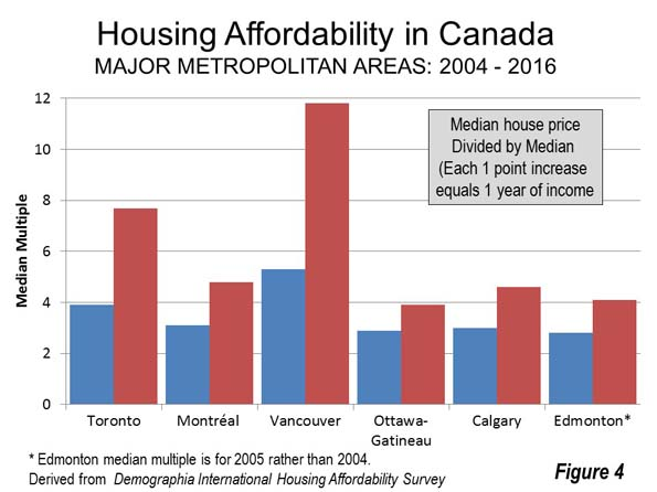 Housing Affordability in Canada