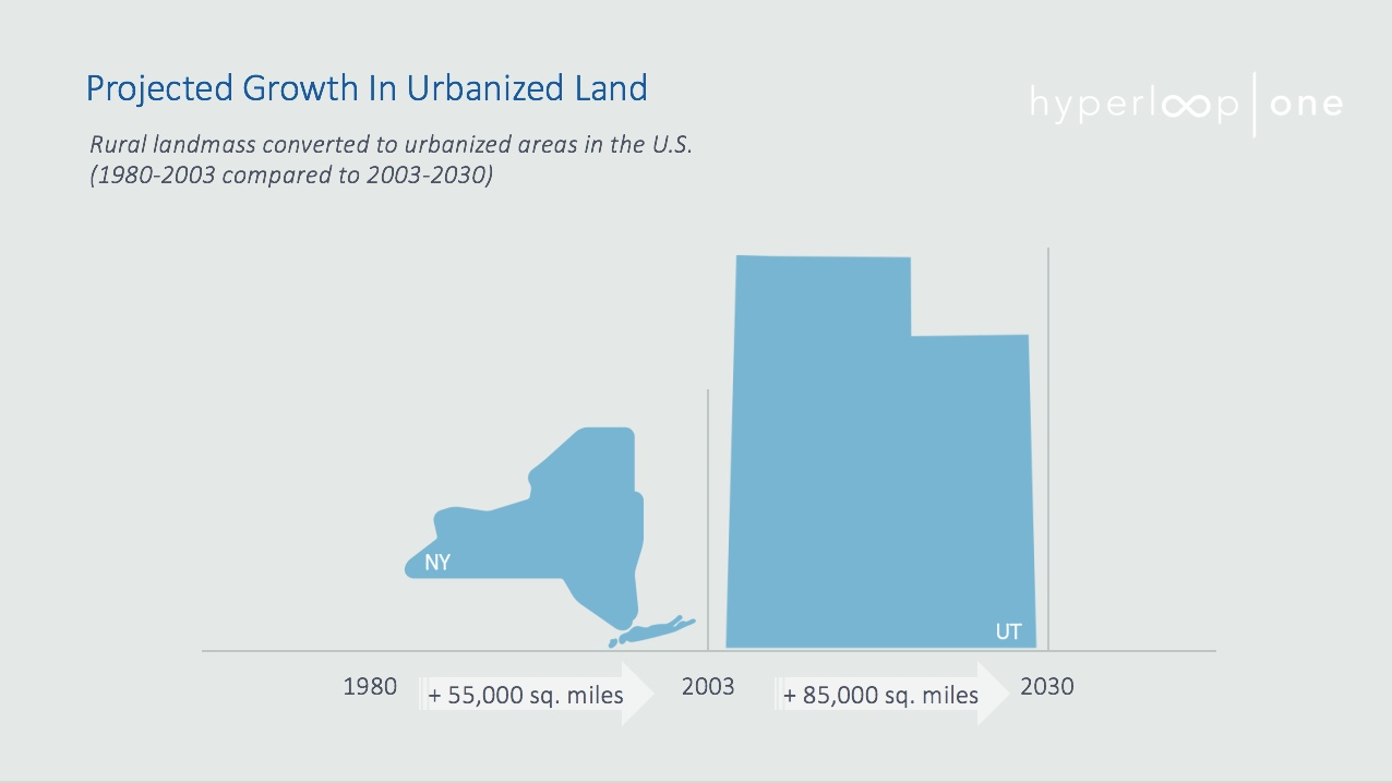 Projected Growth in Urbanized Land